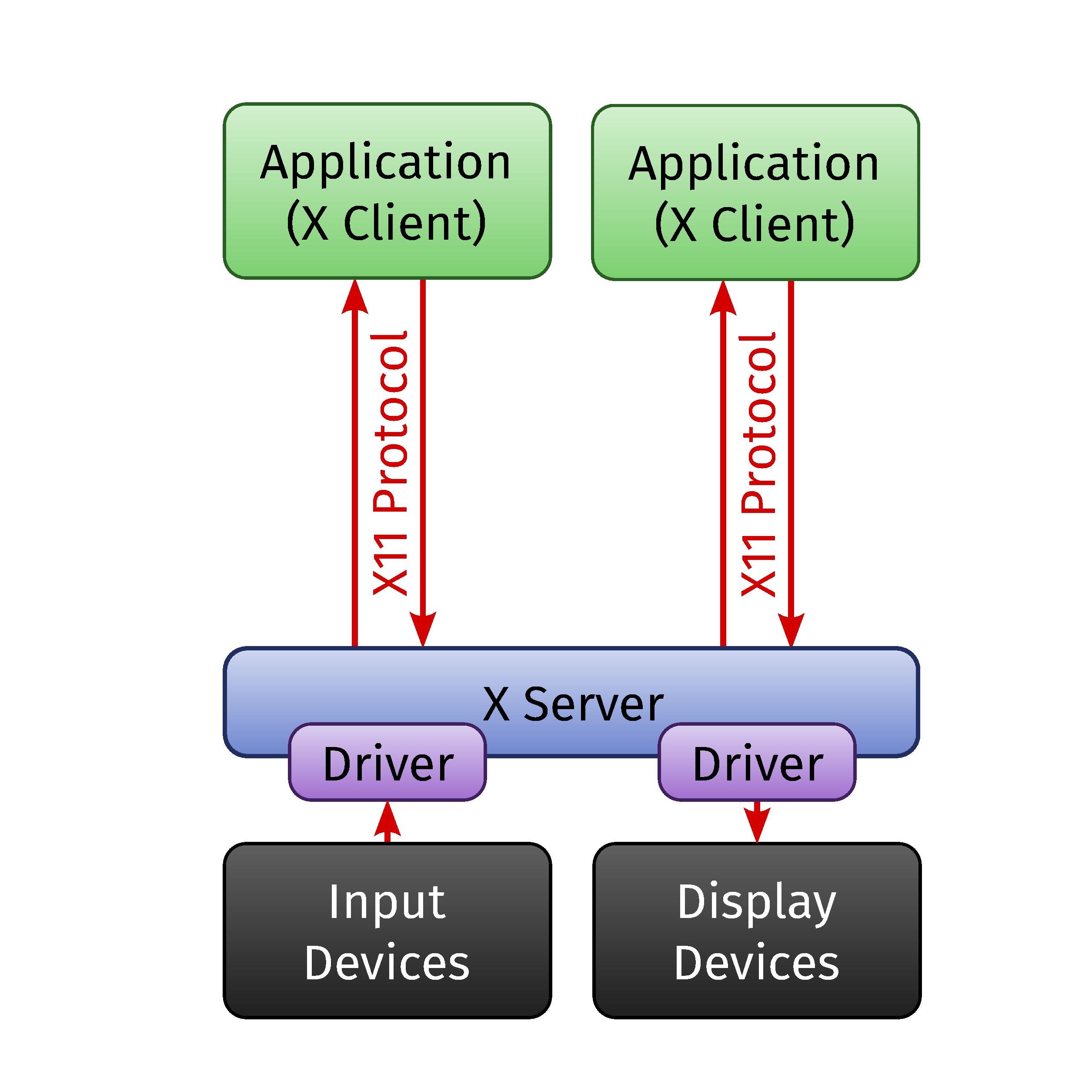 Introduction to Mesa · Developer's Log